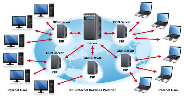 cdn چیست و چگونه کار می کند