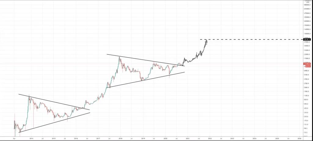 قیمت بیت کوین در سال 2022