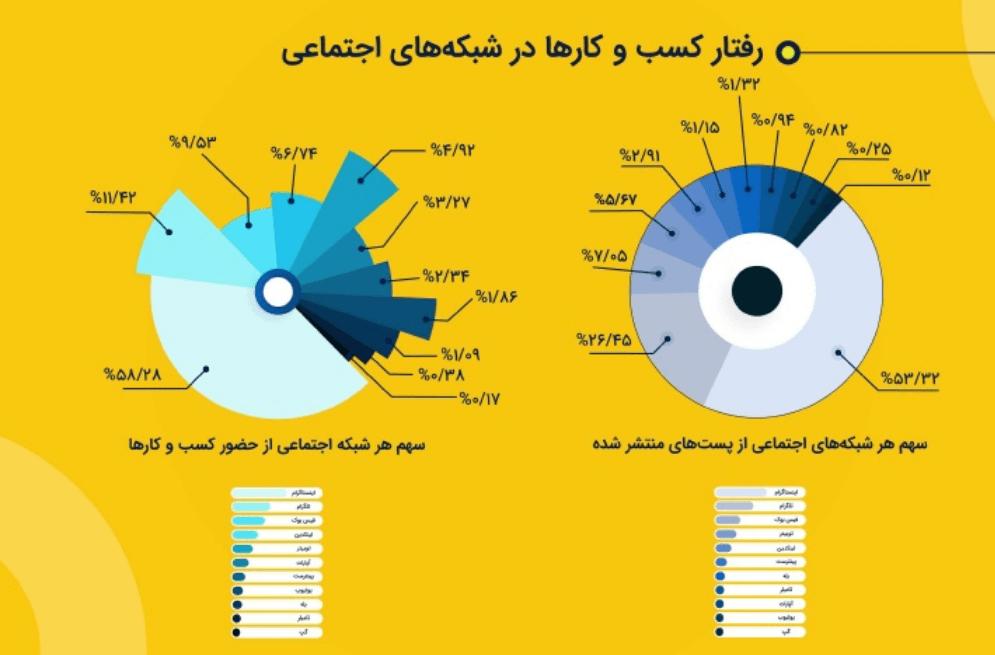 میزان حضور کسب و کارها در اینستاگرام و تلگرام