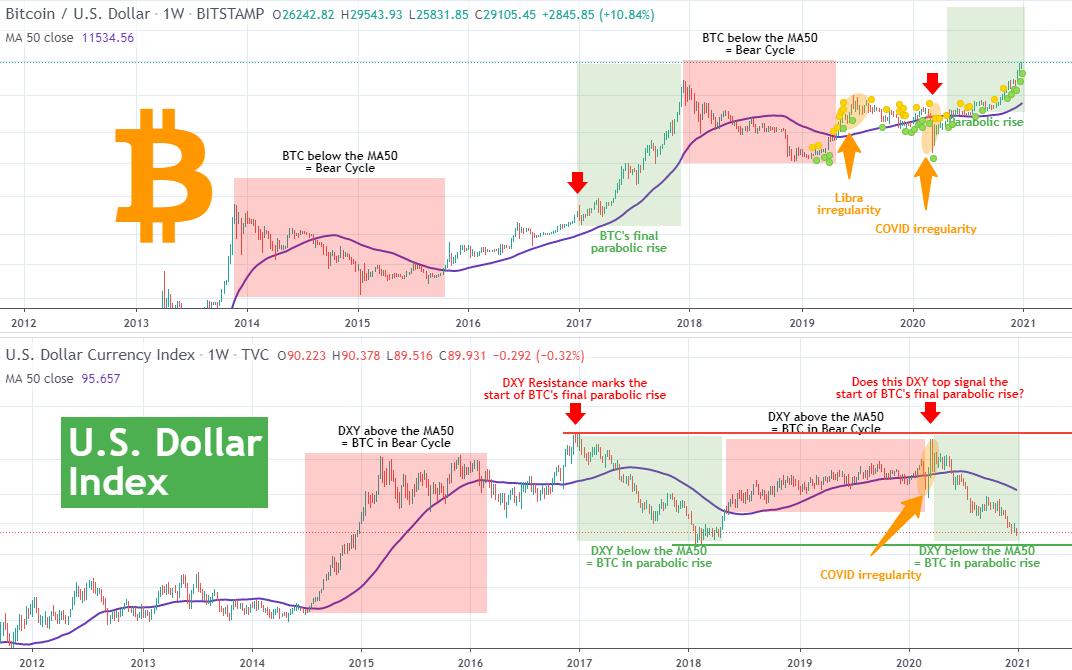 نمودار وضعیت قیمت بیت کوین در مقابل دلار